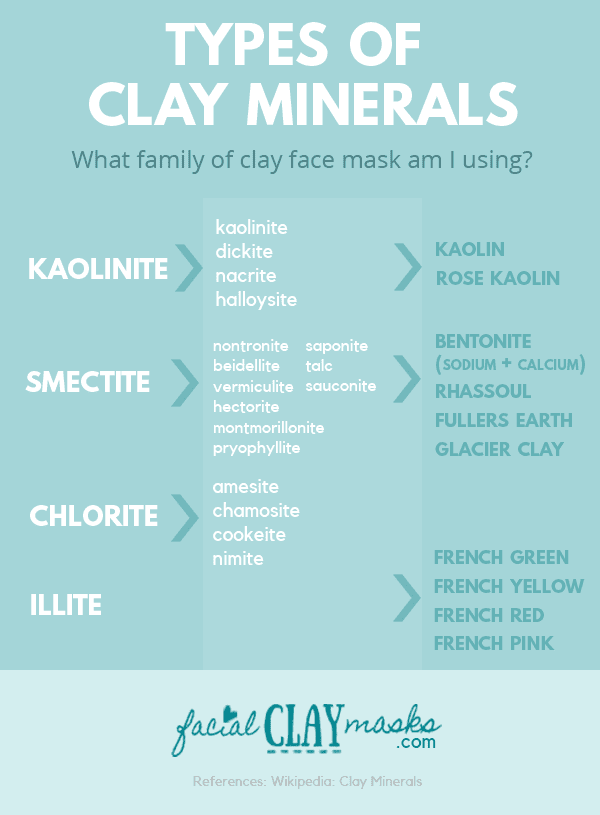Clay Mineral Groups and types of Clay in Each - Infographic