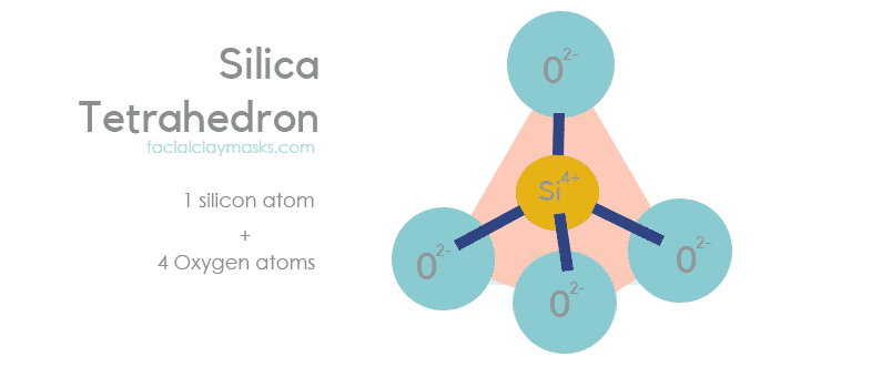What is a Silica Tetrahedron