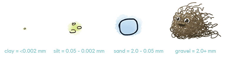 Size of Clay Particles Compared to Sand, Silt and Gravel