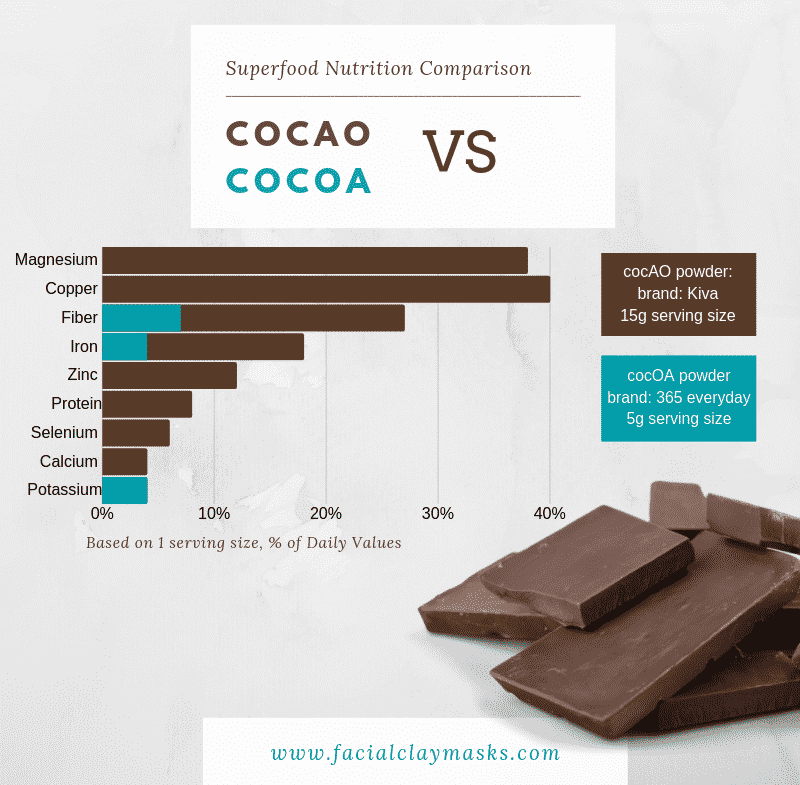 Cocoa VS Cocao Nutrition Comparison
