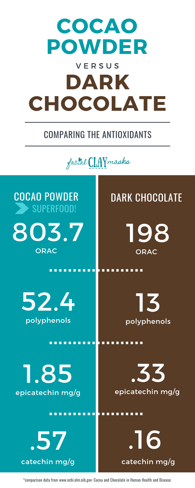 Cocao VS Dark Chocolate Antioxidant Comparison